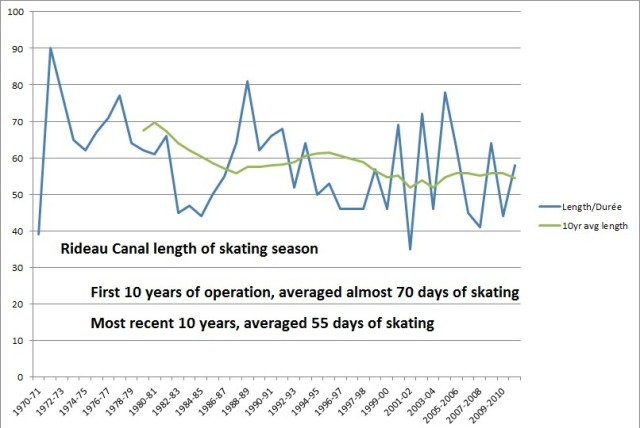 Rideau-Canal-Skating-Length-Graph
